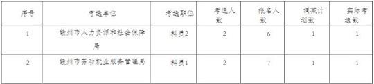 2018江西赣州市人力资源和社会保障局公开考选取消、调减考选计划数公告
